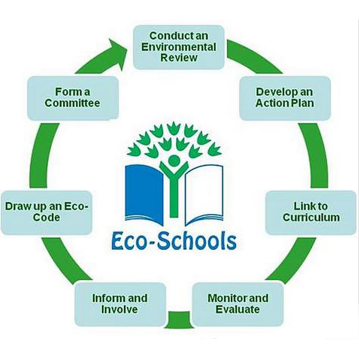 Learn about the Seven-Step Process of implementing Eco-Schools Programme that schools can choose from