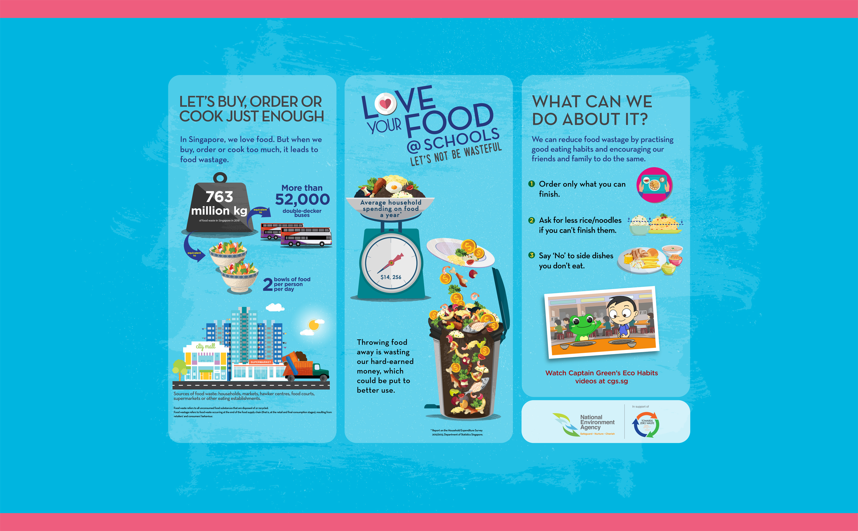 Food Waste Reduction Exhibit for Schools